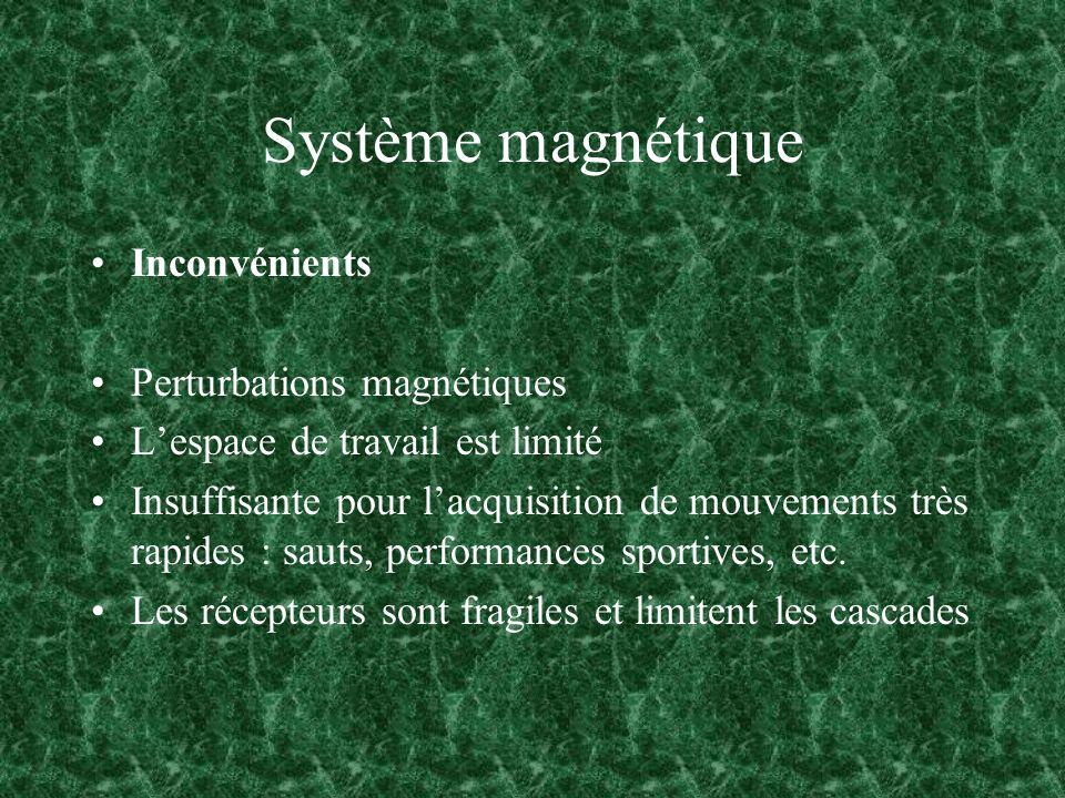 Système magnétique Inconvénients Perturbations magnétiques