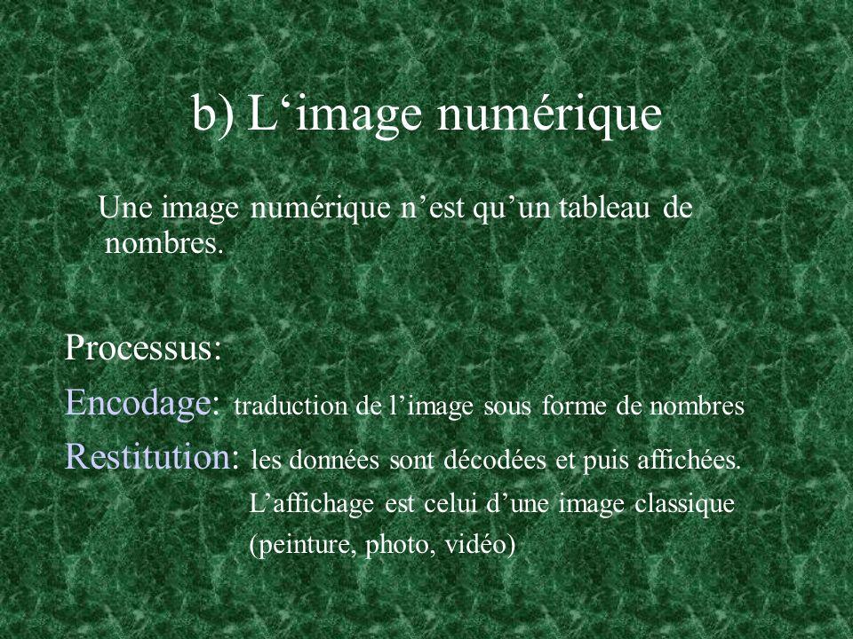 b) L'image numérique Processus: