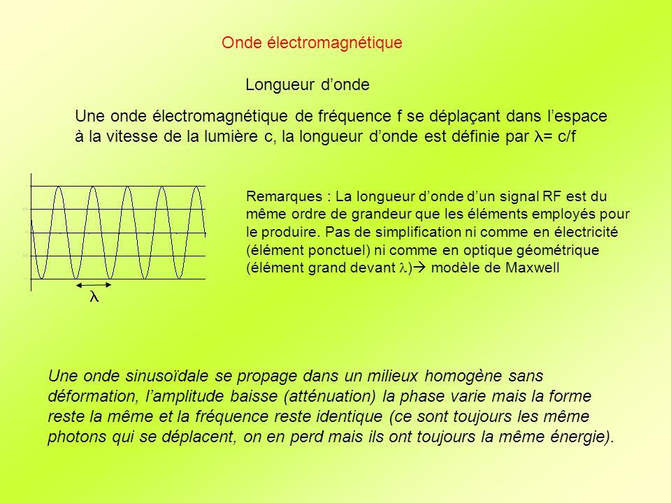 Onde électromagnétique