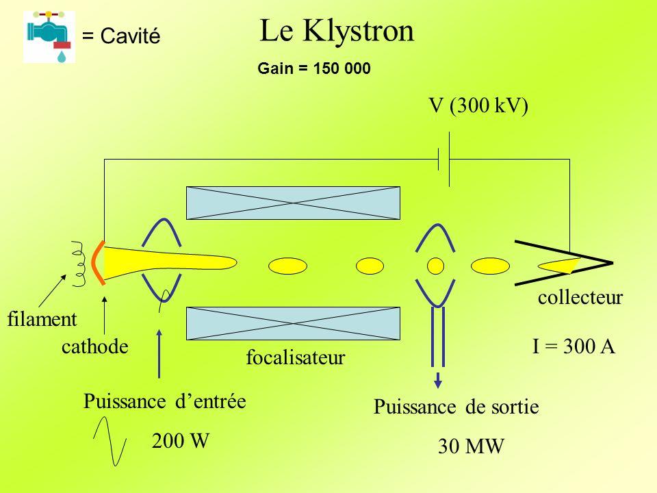 Le Klystron = Cavité V (300 kV) focalisateur Puissance d'entrée 200 W
