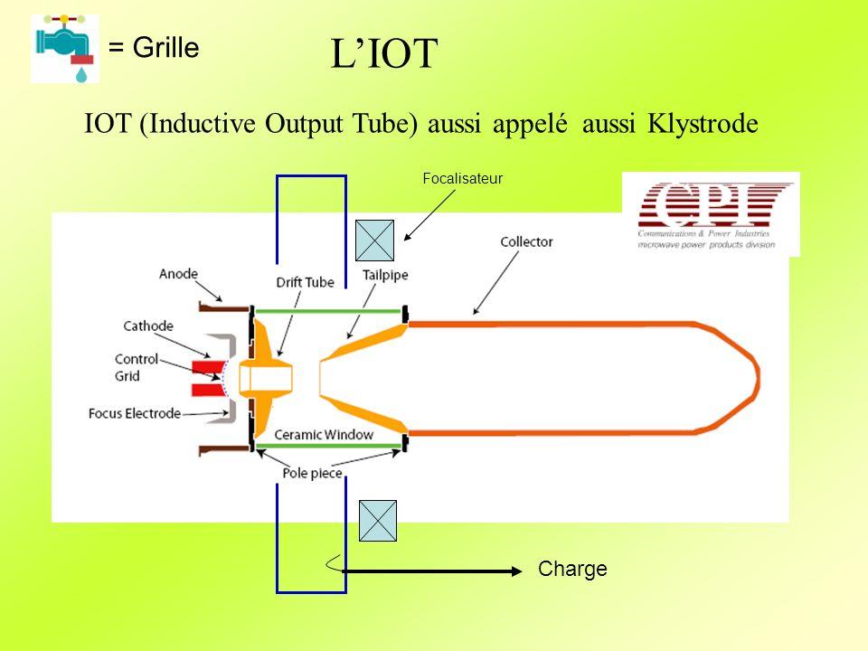 = Grille L'IOT IOT (Inductive Output Tube) aussi appelé aussi Klystrode Focalisateur Charge