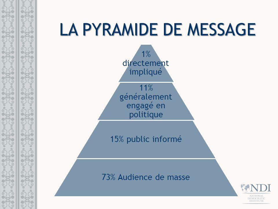 LA PYRAMIDE DE MESSAGE 1% directement impliqué