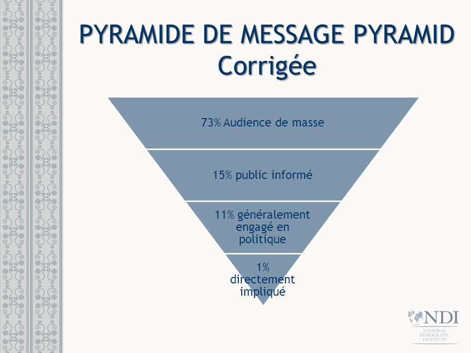 PYRAMIDE DE MESSAGE PYRAMID Corrigée