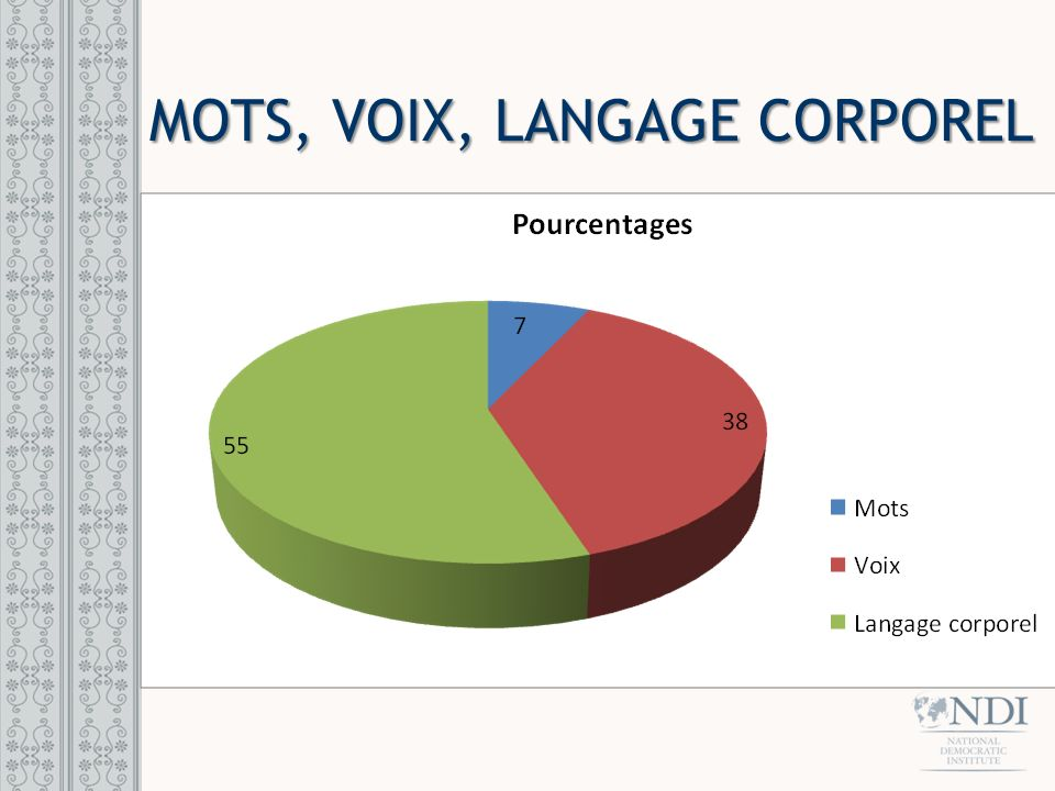 MOTS, VOIX, LANGAGE CORPOREL