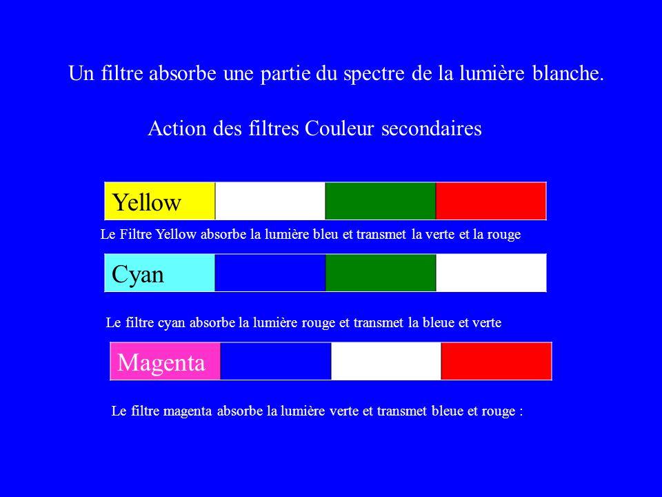 Effet des filtres secondaires