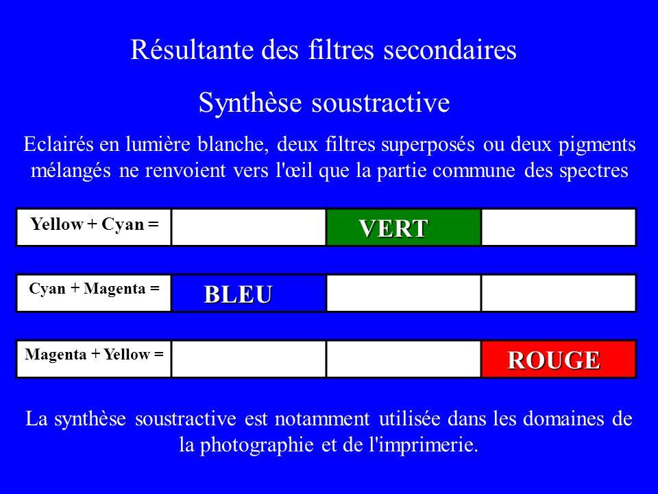 Résultante des filtres secondaires Synthèse soustractive