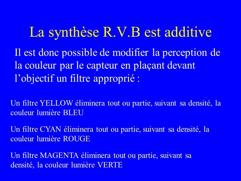 La synthèse R.V.B est additive