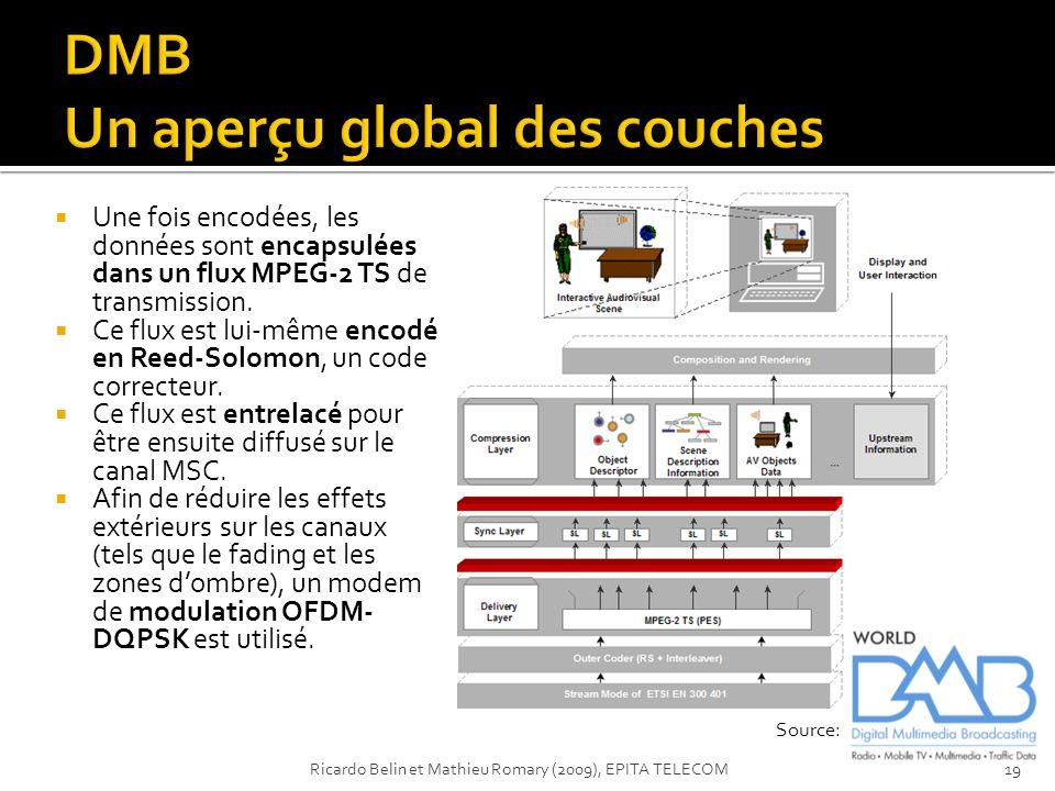 DMB Un aperçu global des couches