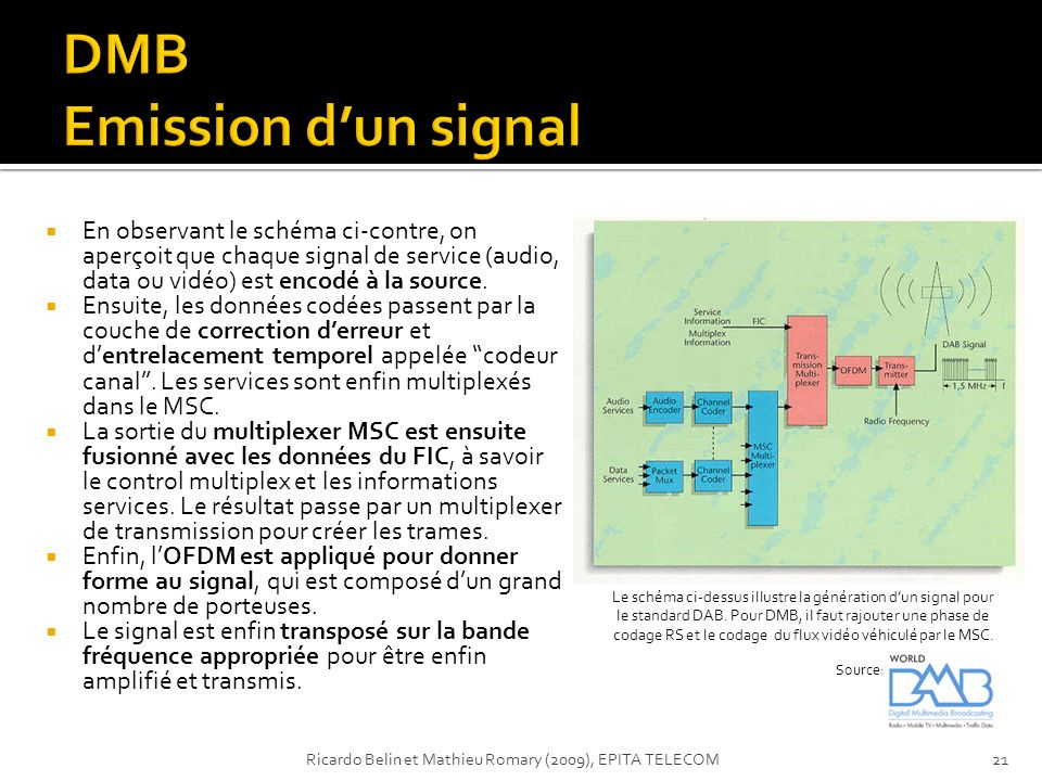 DMB Emission d'un signal