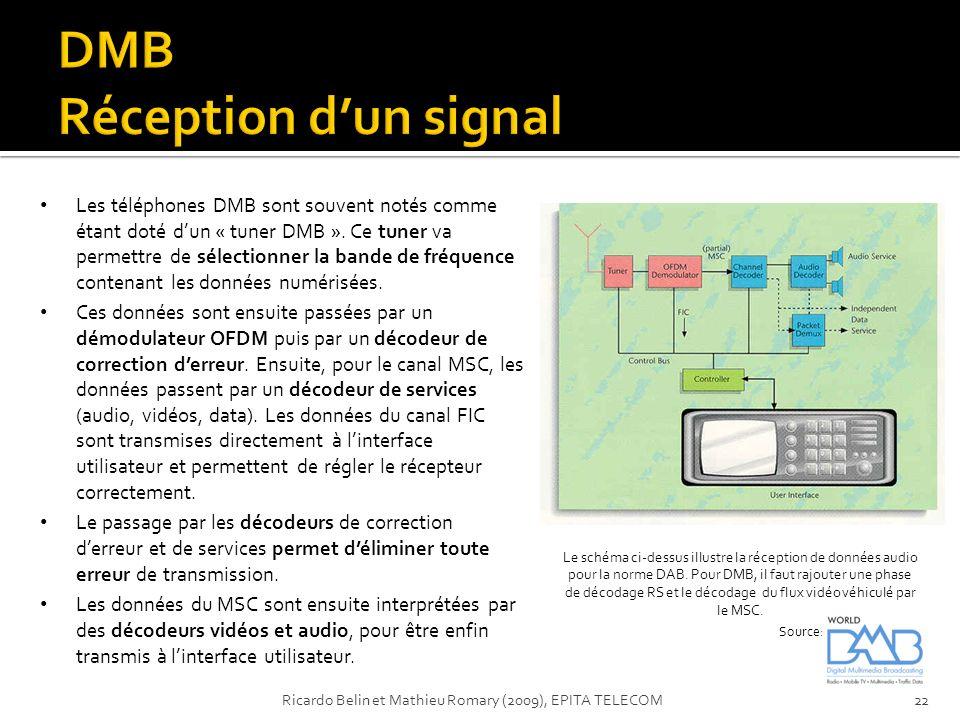 DMB Réception d'un signal
