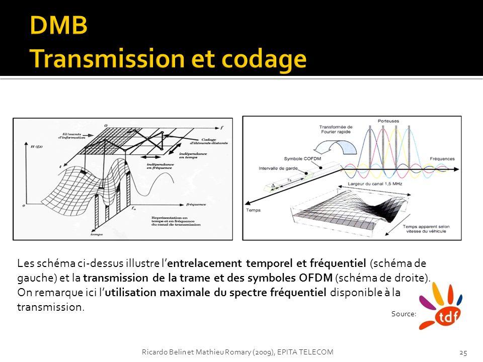 DMB Transmission et codage