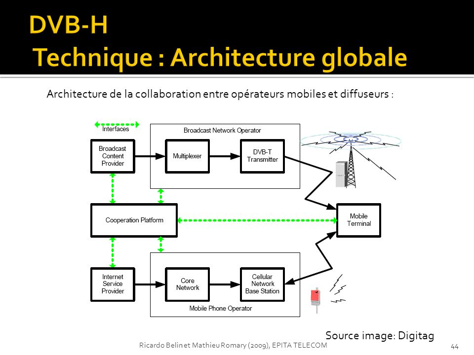 DVB-H Technique : Architecture globale