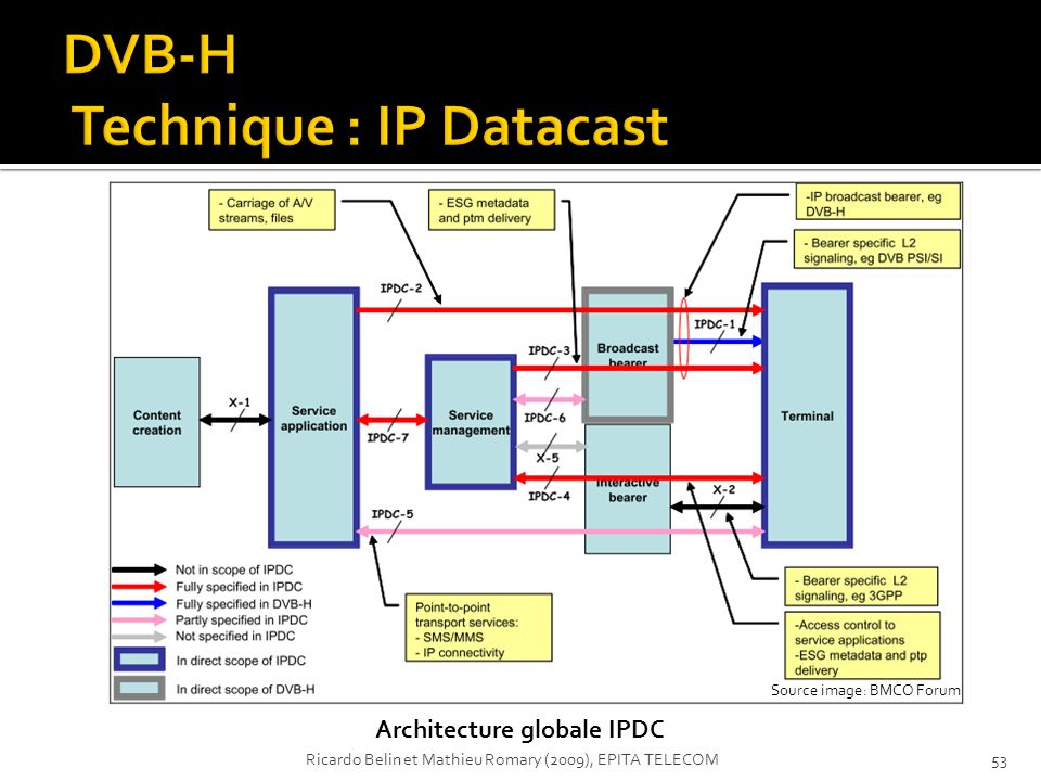 DVB-H Technique : IP Datacast