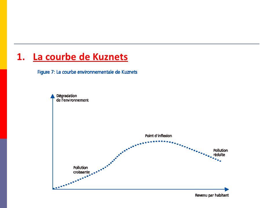 La courbe de Kuznets