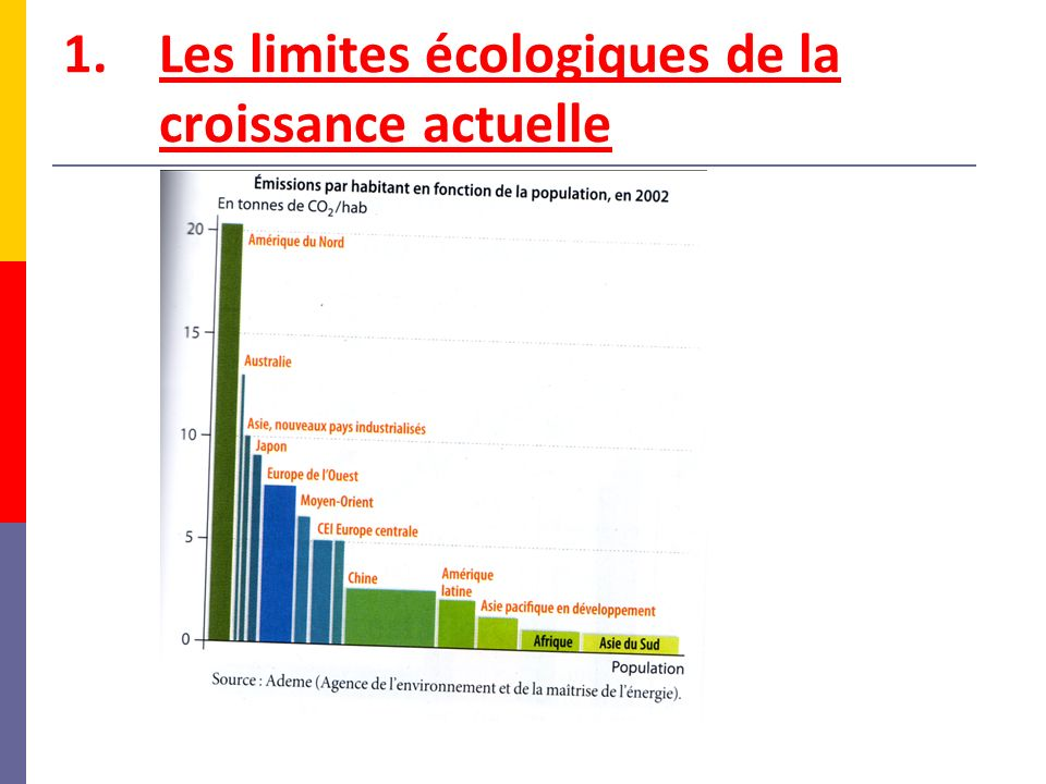 Les limites écologiques de la croissance actuelle