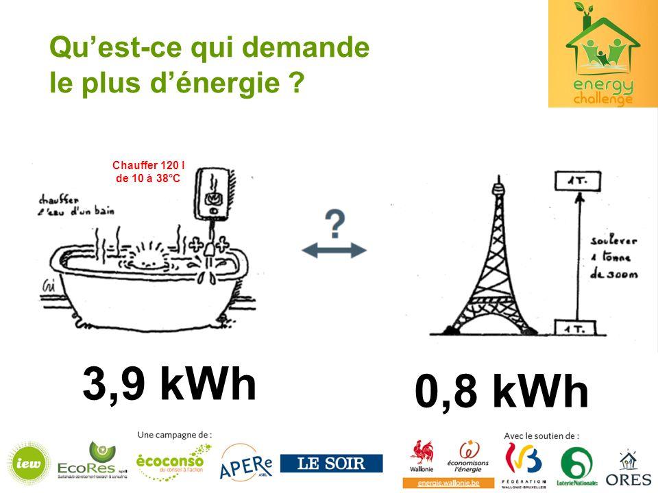 3,9 kWh 0,8 kWh Qu'est-ce qui demande le plus d'énergie