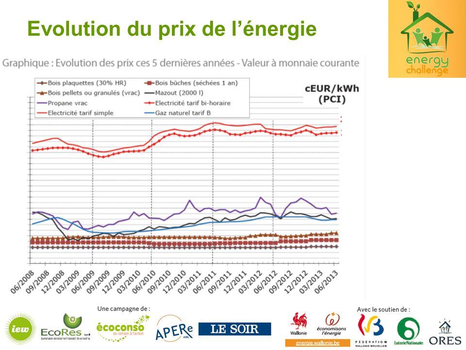 Evolution du prix de l'énergie