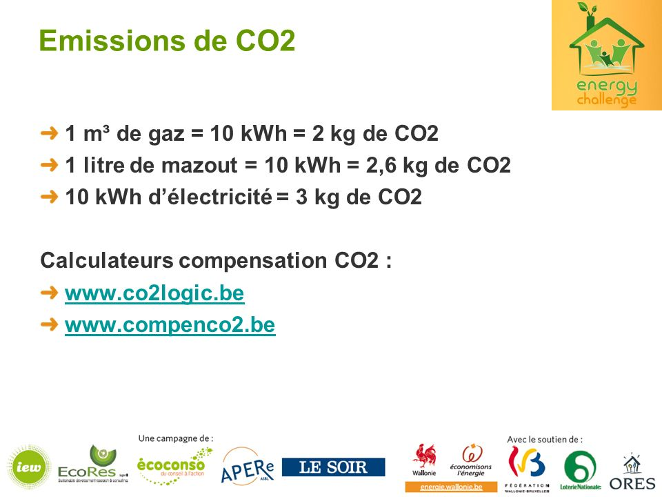Emissions de CO2 1 m³ de gaz = 10 kWh = 2 kg de CO2