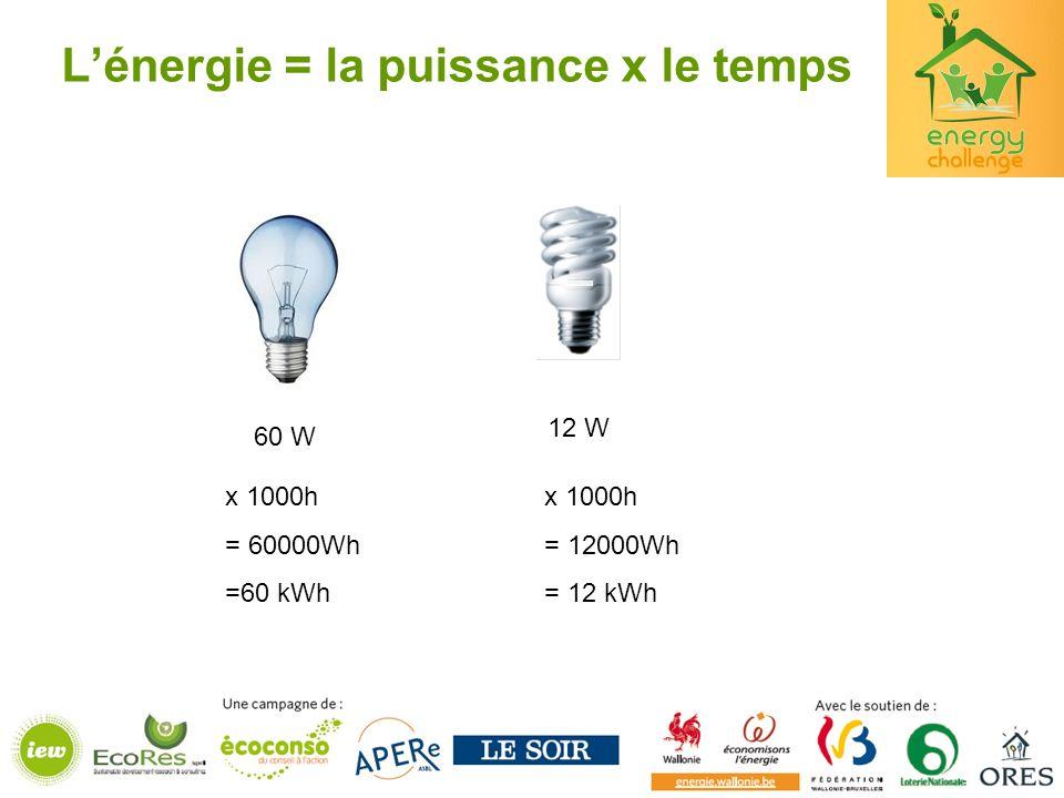 L'énergie = la puissance x le temps