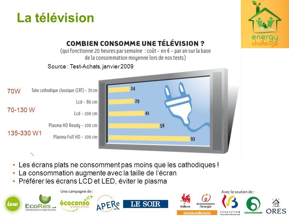 La télévision Source : Test-Achats, janvier 2009. 70W. 70-130 W. 135-330 W1. Les écrans plats ne consomment pas moins que les cathodiques !