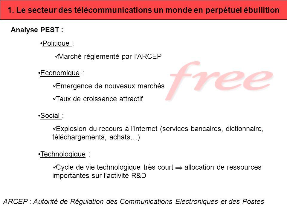 1. Le secteur des télécommunications un monde en perpétuel ébullition