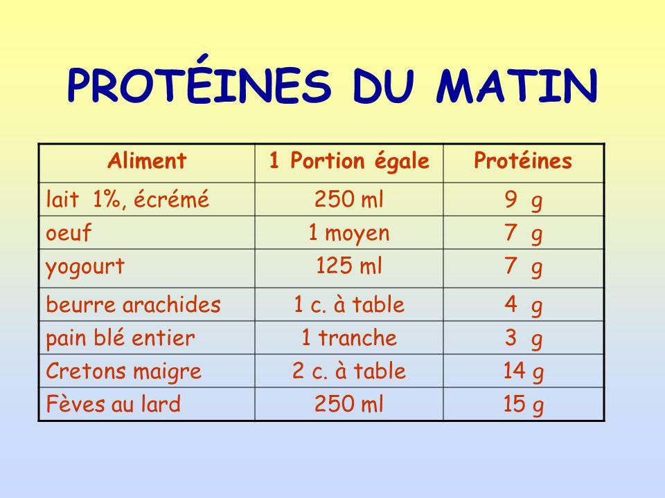PROTÉINES DU MATIN Aliment 1 Portion égale Protéines lait 1%, écrémé