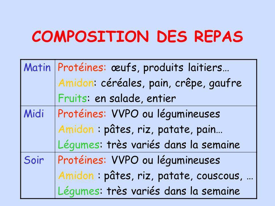 COMPOSITION DES REPAS Matin Protéines: œufs, produits laitiers…