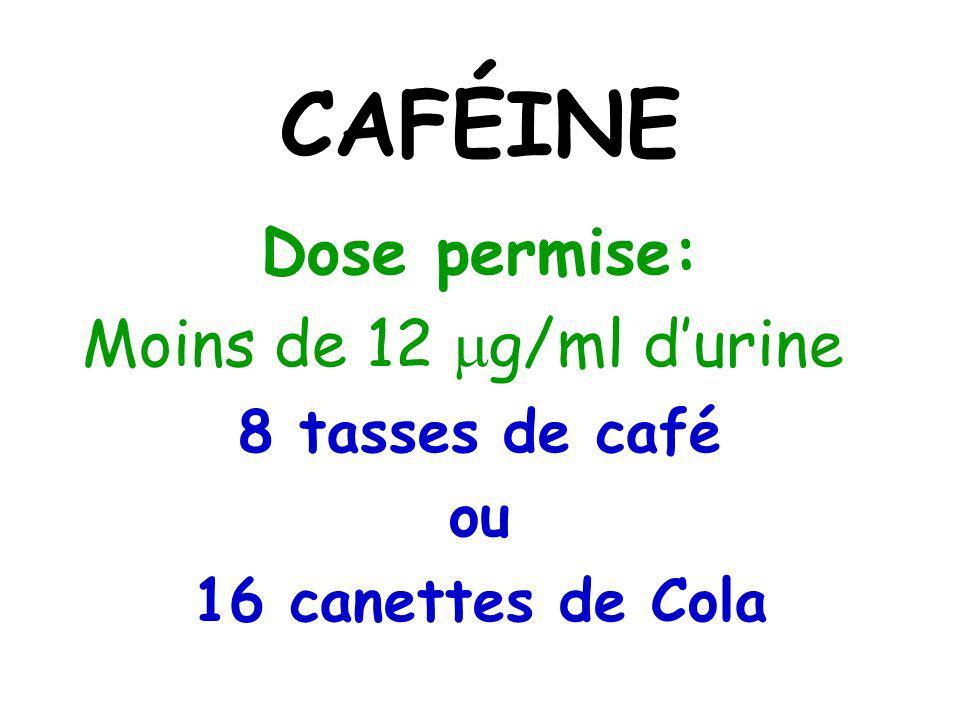 CAFÉINE Dose permise: Moins de 12 g/ml d'urine 8 tasses de café ou