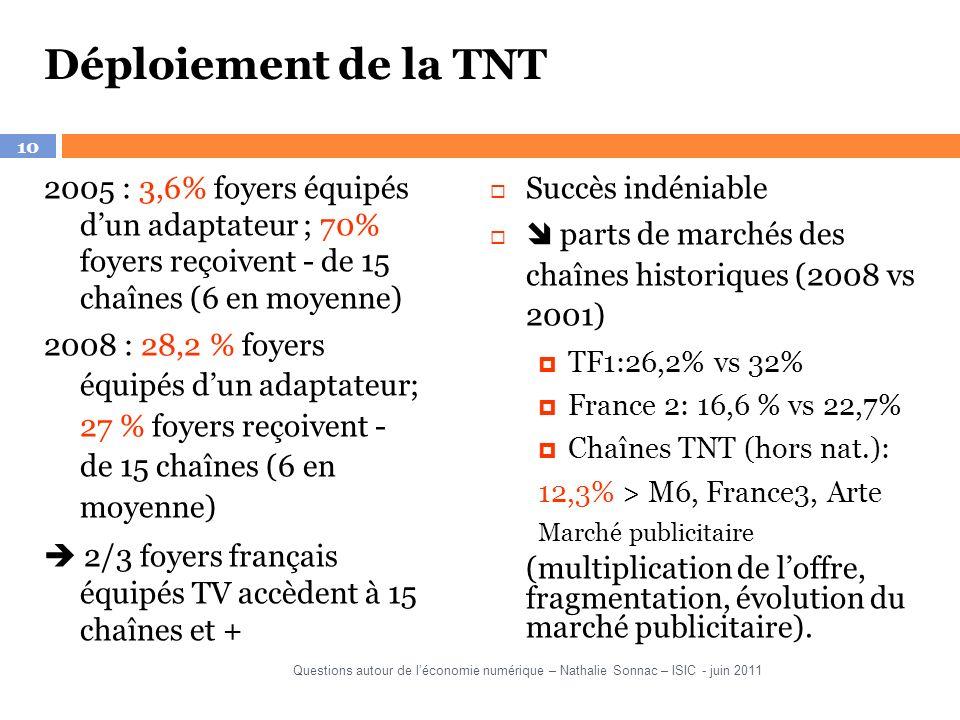 Déploiement de la TNT