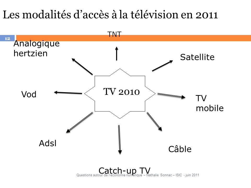 Les modalités d'accès à la télévision en 2011