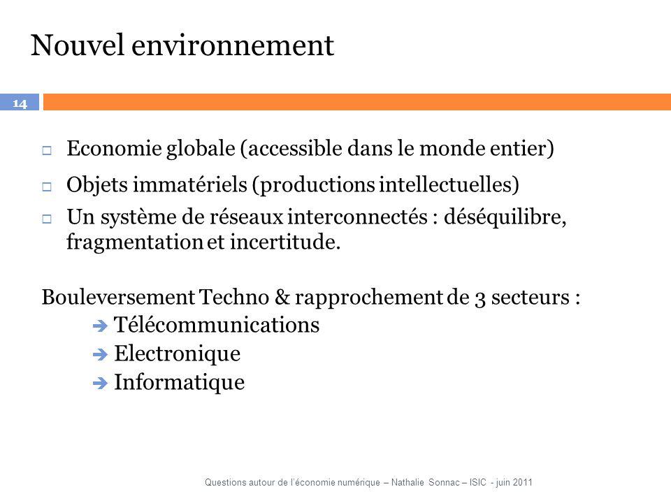 Nouvel environnement Télécommunications Electronique Informatique