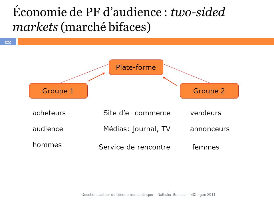 Économie de PF d'audience : two-sided markets (marché bifaces)