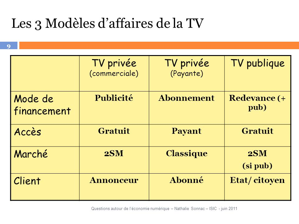 TV privée (commerciale)