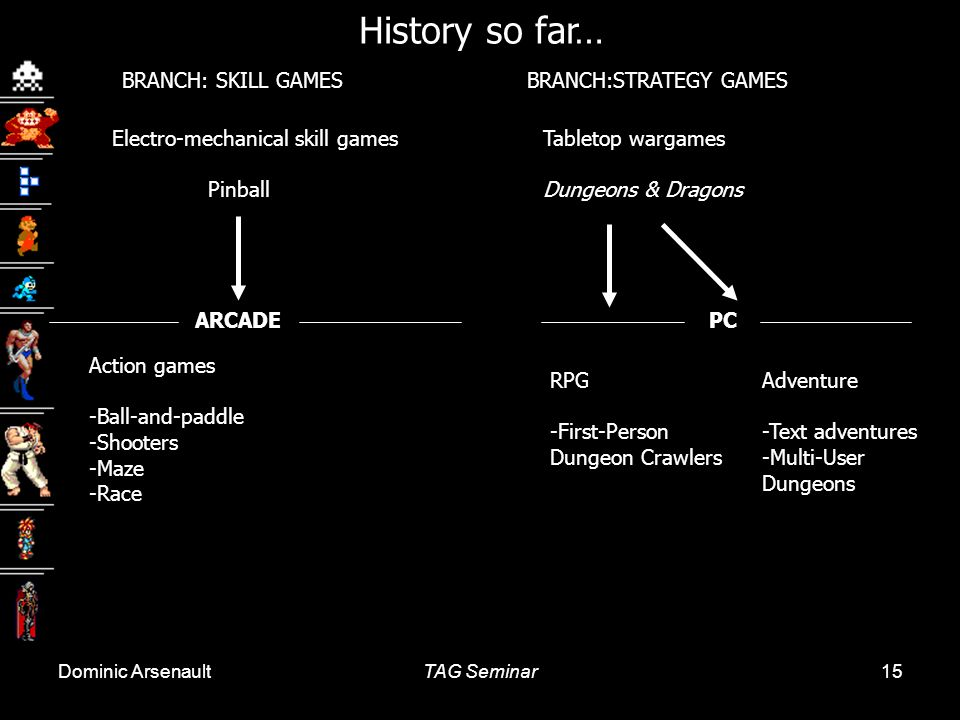 History so far… BRANCH: SKILL GAMES BRANCH:STRATEGY GAMES