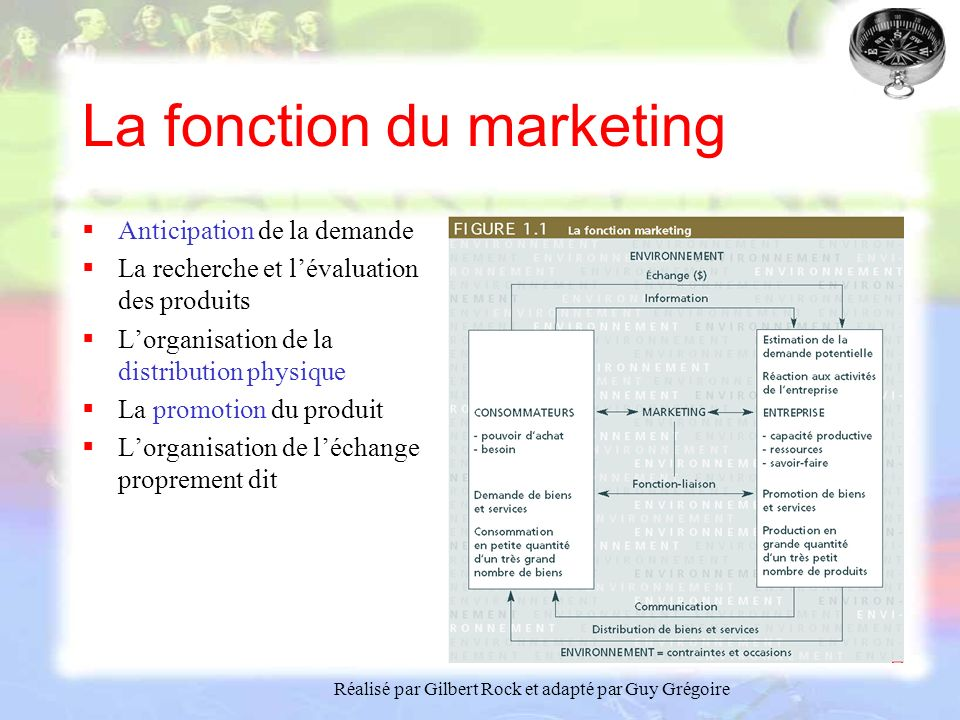 La fonction du marketing