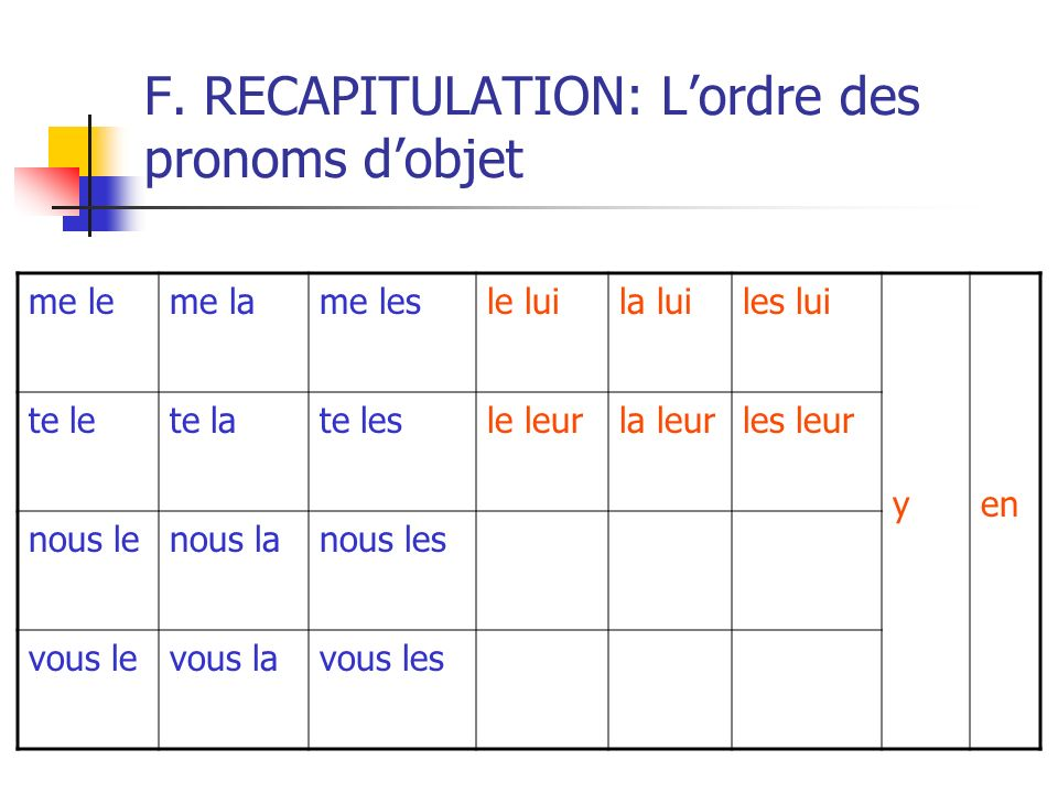 F. RECAPITULATION: L'ordre des pronoms d'objet