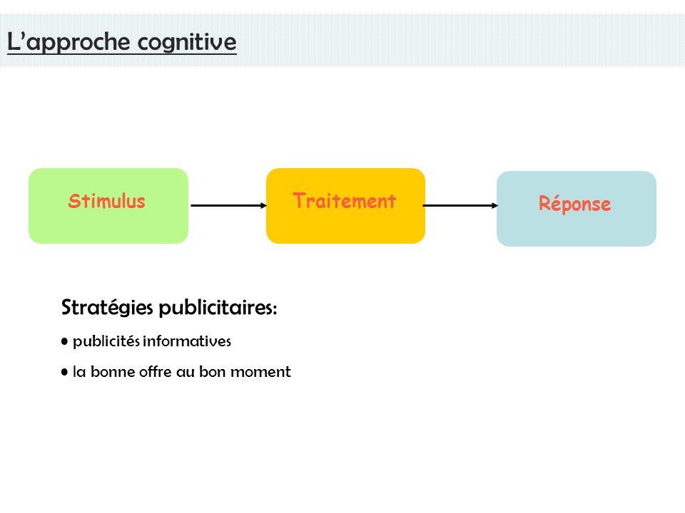 L'approche cognitive Stratégies publicitaires: Stimulus Traitement