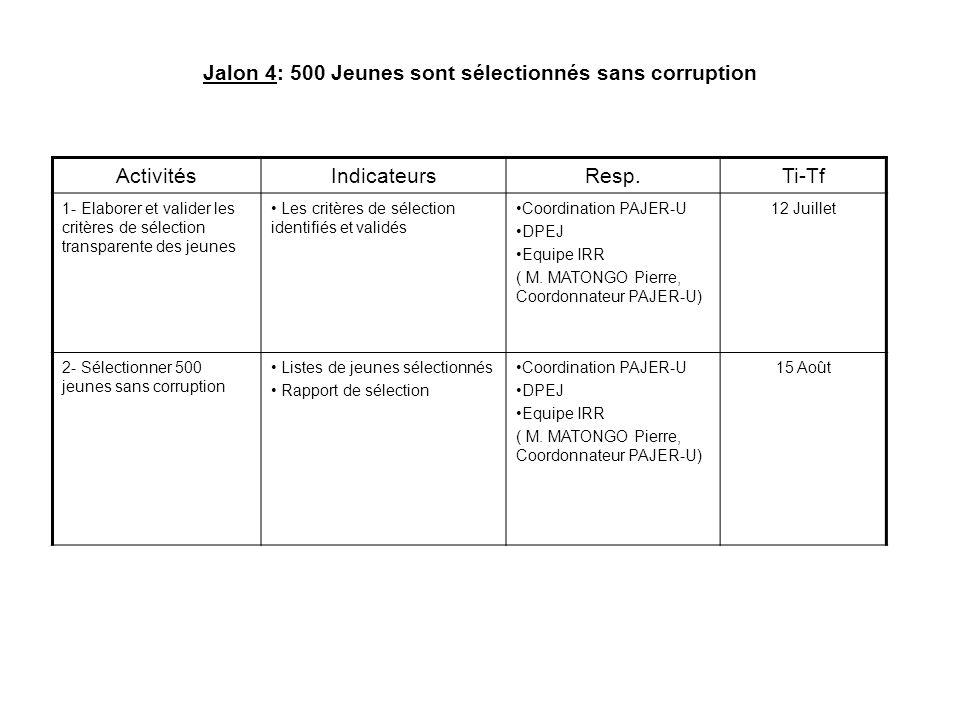 Jalon 4: 500 Jeunes sont sélectionnés sans corruption
