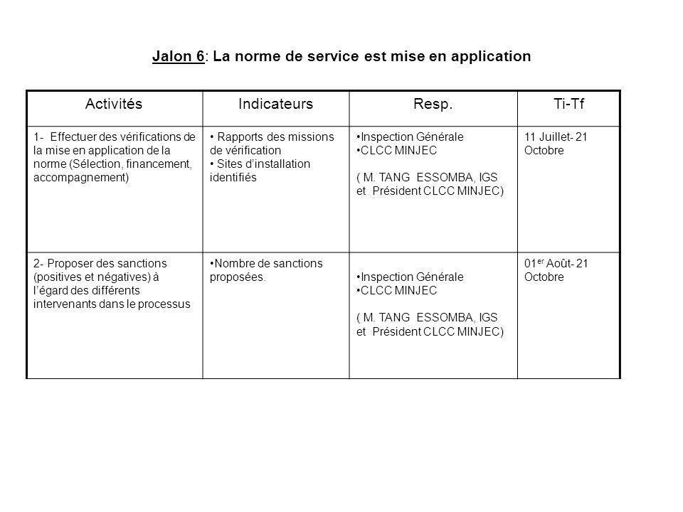 Jalon 6: La norme de service est mise en application