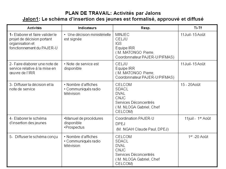 PLAN DE TRAVAIL: Activités par Jalons Jalon1: Le schéma d'insertion des jeunes est formalisé, approuvé et diffusé