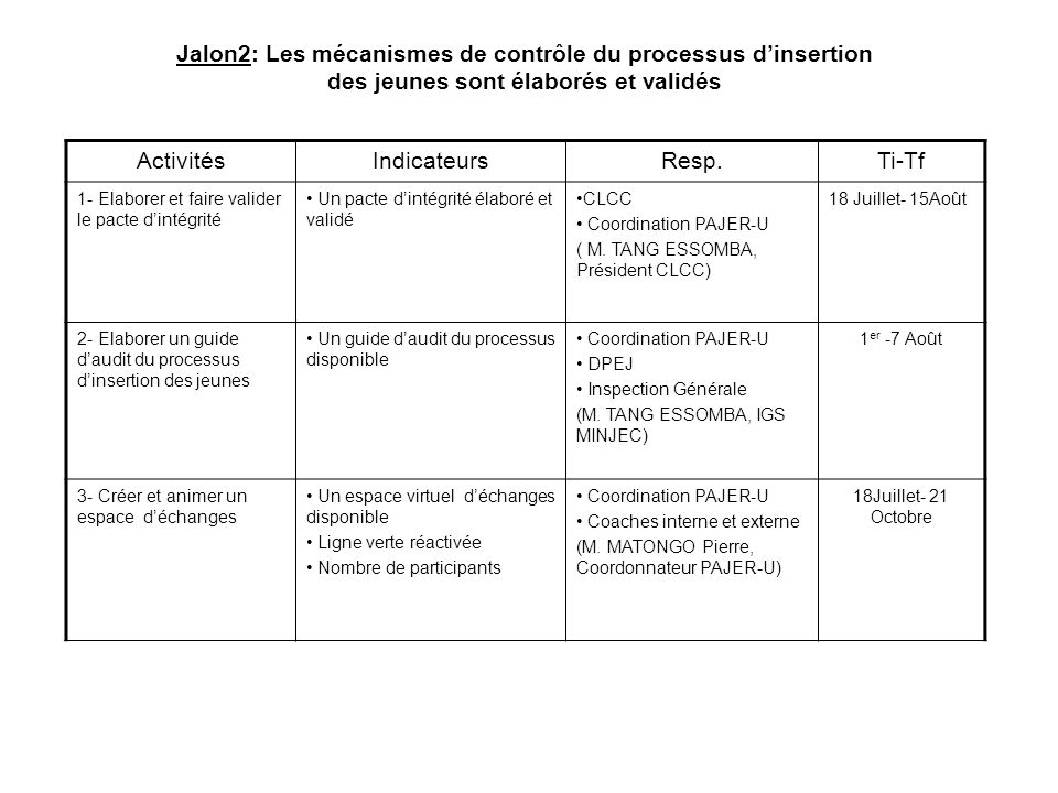 Jalon2: Les mécanismes de contrôle du processus d'insertion des jeunes sont élaborés et validés