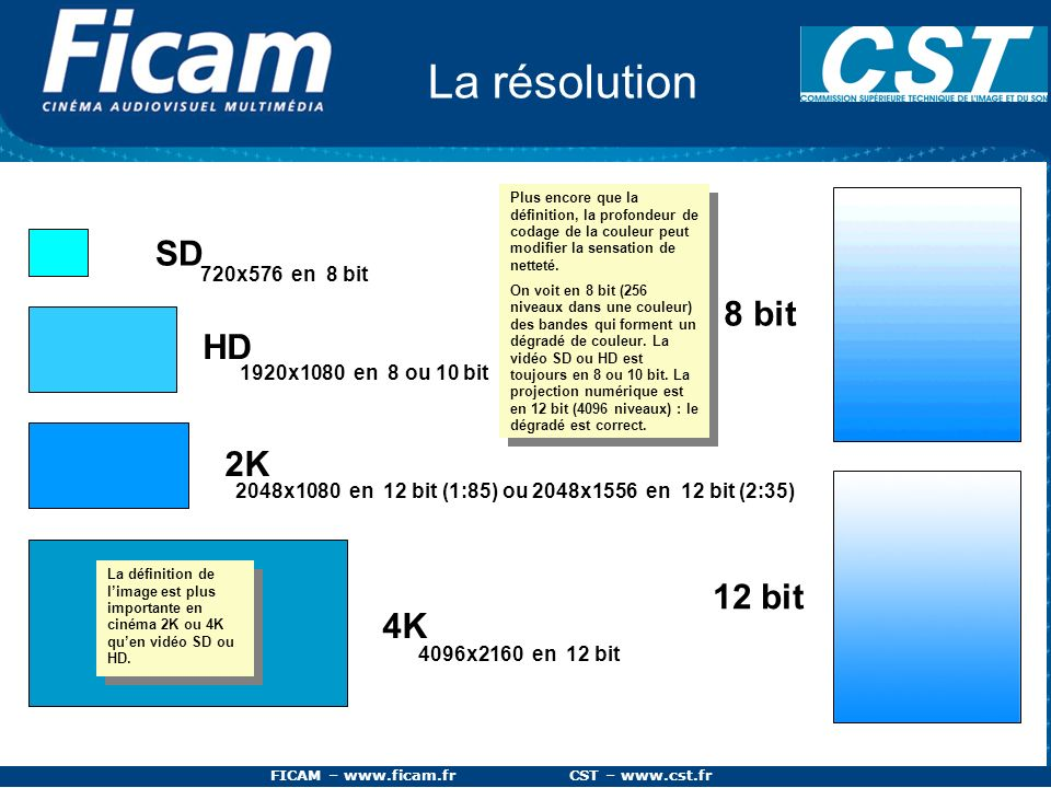 La résolution SD 8 bit HD 2K 12 bit 4K 720x576 en 8 bit