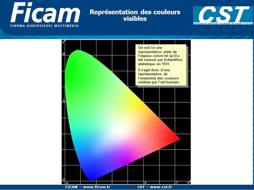 Représentation des couleurs visibles
