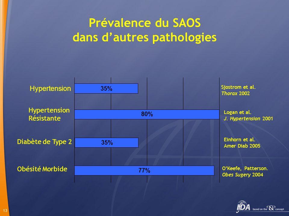 Prévalence du SAOS dans d'autres pathologies