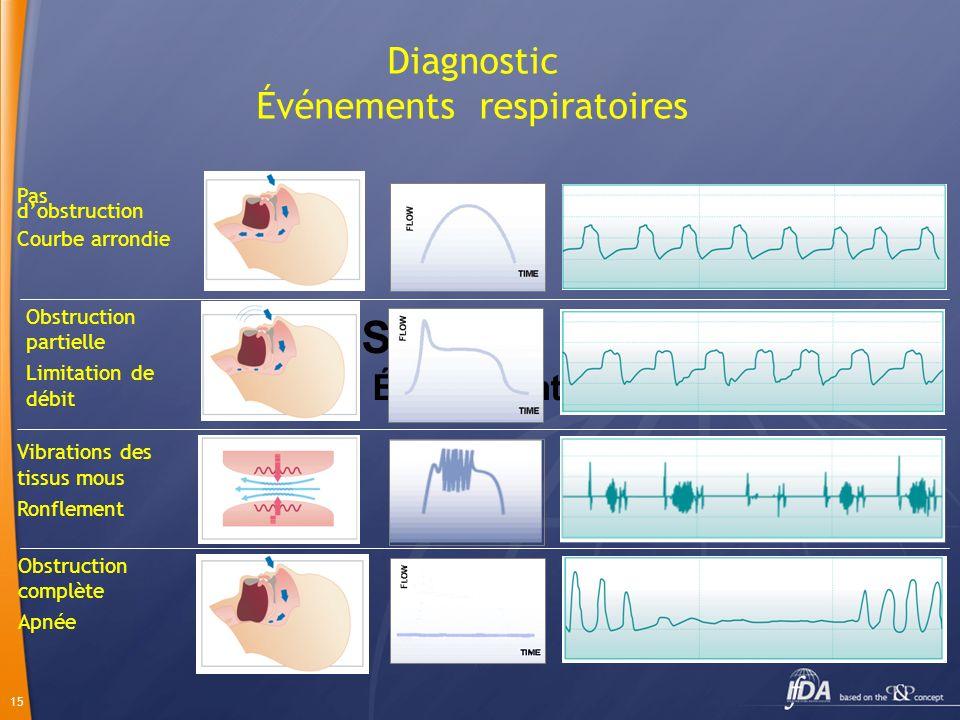 Diagnostic Événements respiratoires