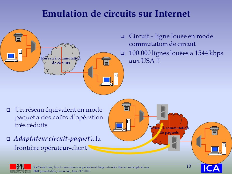 Emulation de circuits sur Internet