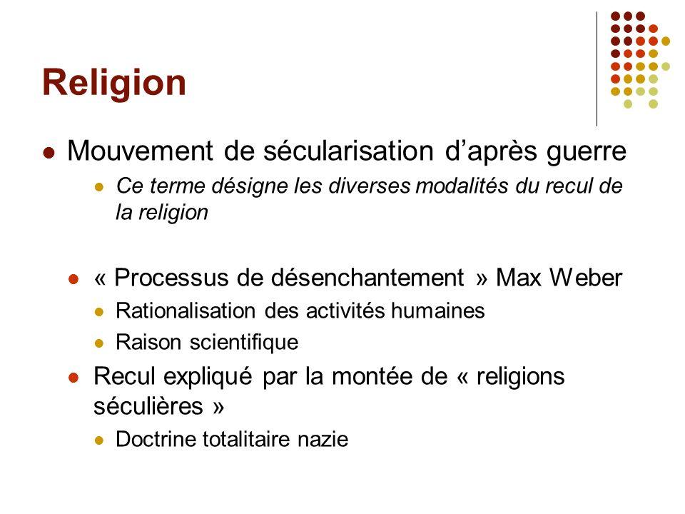 Religion Mouvement de sécularisation d'après guerre