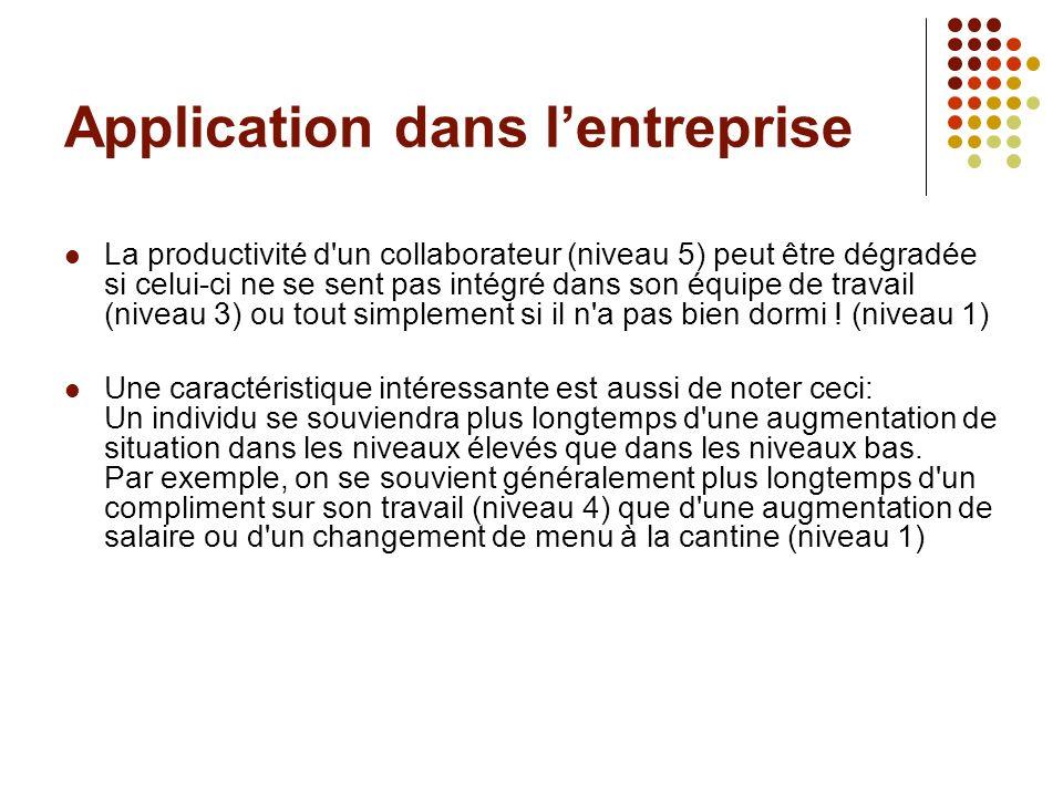 Application dans l'entreprise