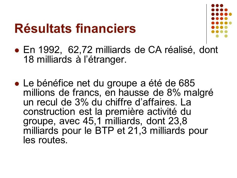 Résultats financiers En 1992, 62,72 milliards de CA réalisé, dont 18 milliards à l'étranger.