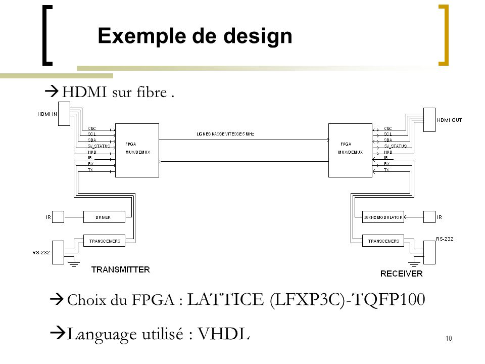 Exemple de design Language utilisé : VHDL HDMI sur fibre .